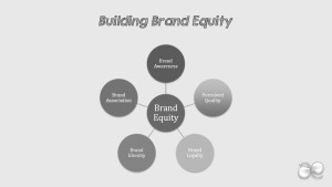 building brand equity alter ego communications