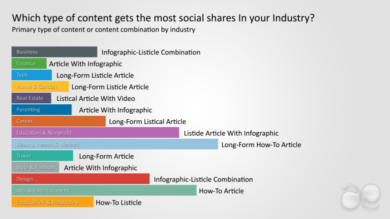 What-makes-content-more-engaging-and-makes-the-reader-want-to-share-it-with-others